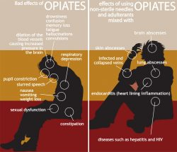 opiate abuse consequences